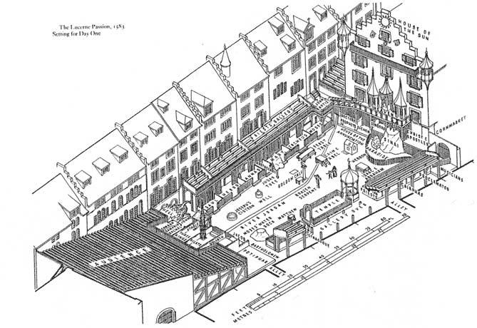 Esittämispaikkana tori Luzernissa 1583 [Leacroft. Theatre and Playhouse. 1984, s 38]