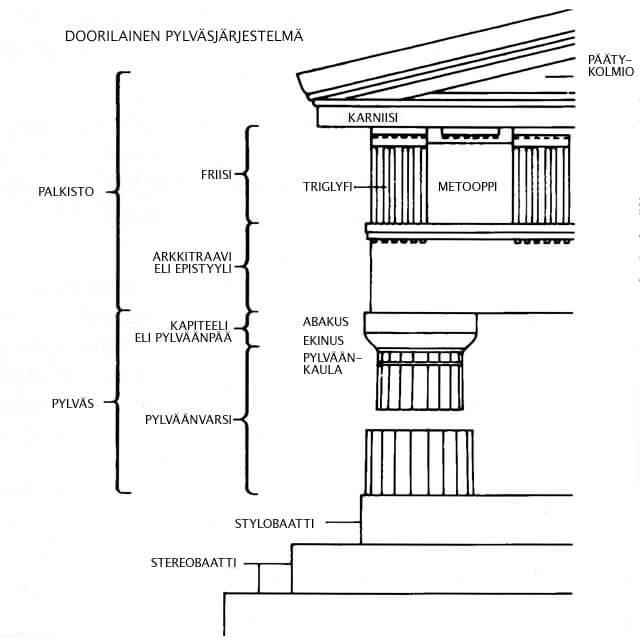 Doorilainen pylväsjärjestelmä (Grinellin mukaan)