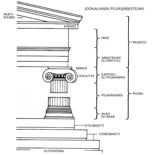 Joonialainen pylväsjärjestelmä (Grinellin mukaan)
